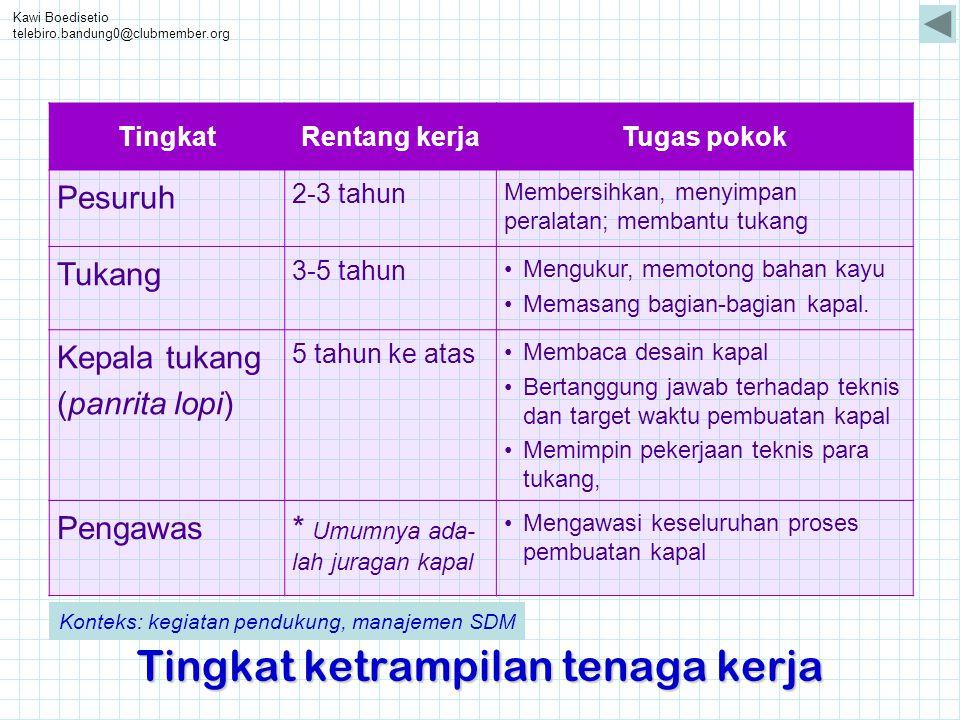 Kawi Boedisetio telebiro.bandung0@clubmember.org Tingkat ketrampilan tenaga kerja TingkatRentang kerjaTugas pokok Pesuruh 2-3 tahun Membersihkan, meny