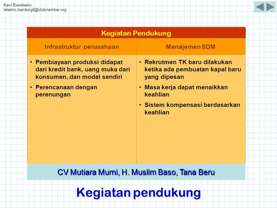 Kawi Boedisetio telebiro.bandung0@clubmember.org Kegiatan pendukung •Pembiayaan produksi didapat dari kredit bank, uang muka dari konsumen, dan modal