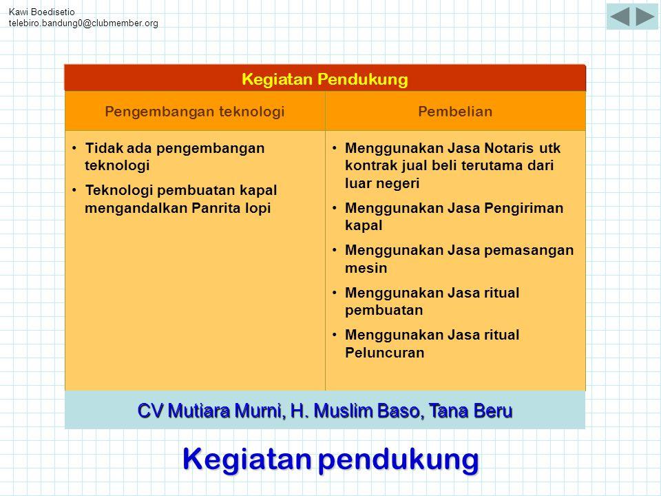 Kawi Boedisetio telebiro.bandung0@clubmember.org Kegiatan pendukung •Tidak ada pengembangan teknologi •Teknologi pembuatan kapal mengandalkan Panrita