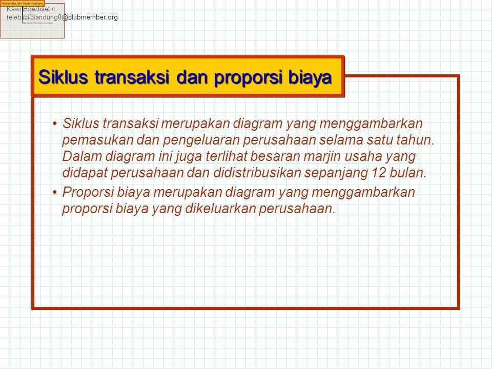 Kawi Boedisetio telebiro.bandung0@clubmember.org •Siklus transaksi merupakan diagram yang menggambarkan pemasukan dan pengeluaran perusahaan selama sa