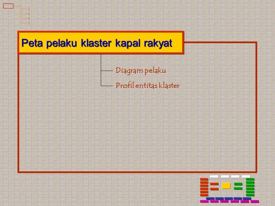 Peta pelaku klaster kapal rakyat Diagram pelaku Profil entitas klaster