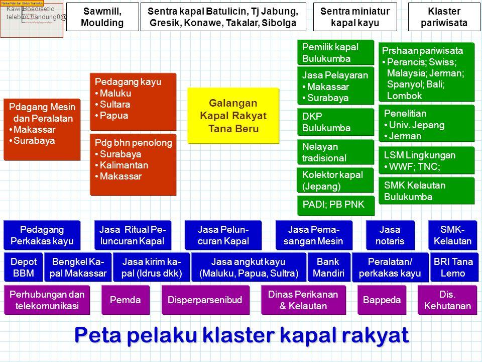 Kawi Boedisetio telebiro.bandung0@clubmember.org Peta pelaku klaster kapal rakyat Pdagang Mesin dan Peralatan •Makassar •Surabaya Galangan Kapal Rakya