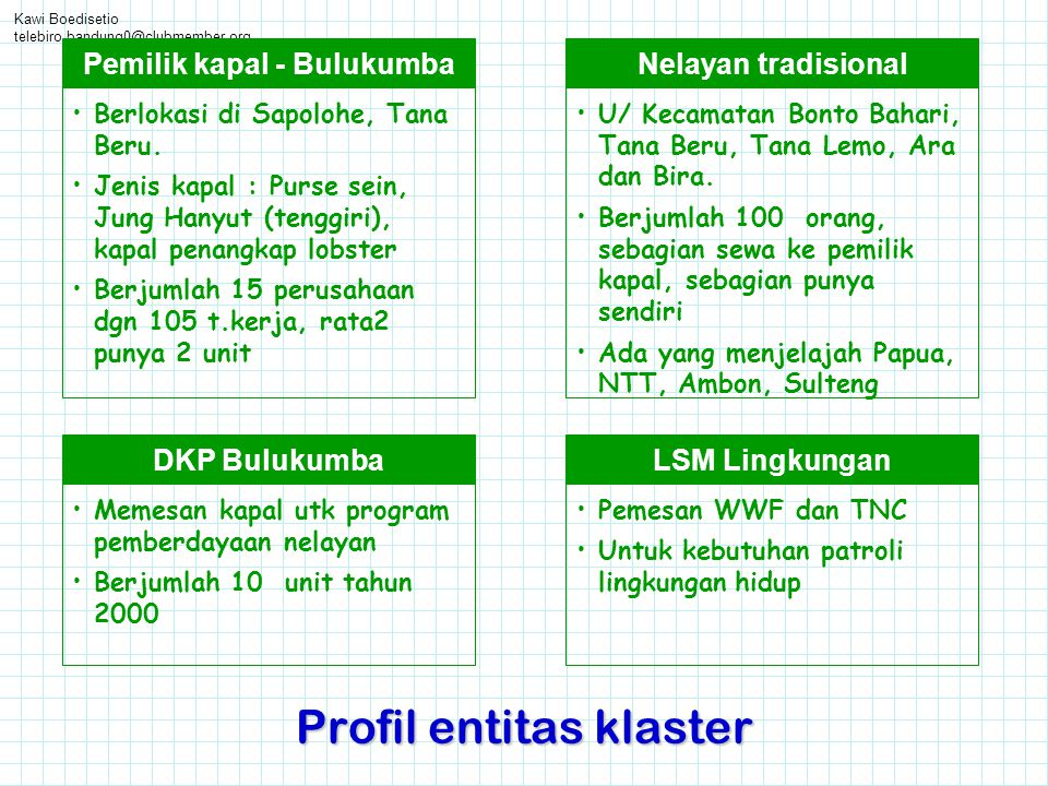 Kawi Boedisetio telebiro.bandung0@clubmember.org Profil entitas klaster Nelayan tradisional •U/ Kecamatan Bonto Bahari, Tana Beru, Tana Lemo, Ara dan