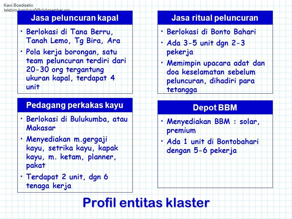 Kawi Boedisetio telebiro.bandung0@clubmember.org Profil entitas klaster Jasa ritual peluncuran •Berlokasi di Bonto Bahari •Ada 3-5 unit dgn 2-3 pekerj