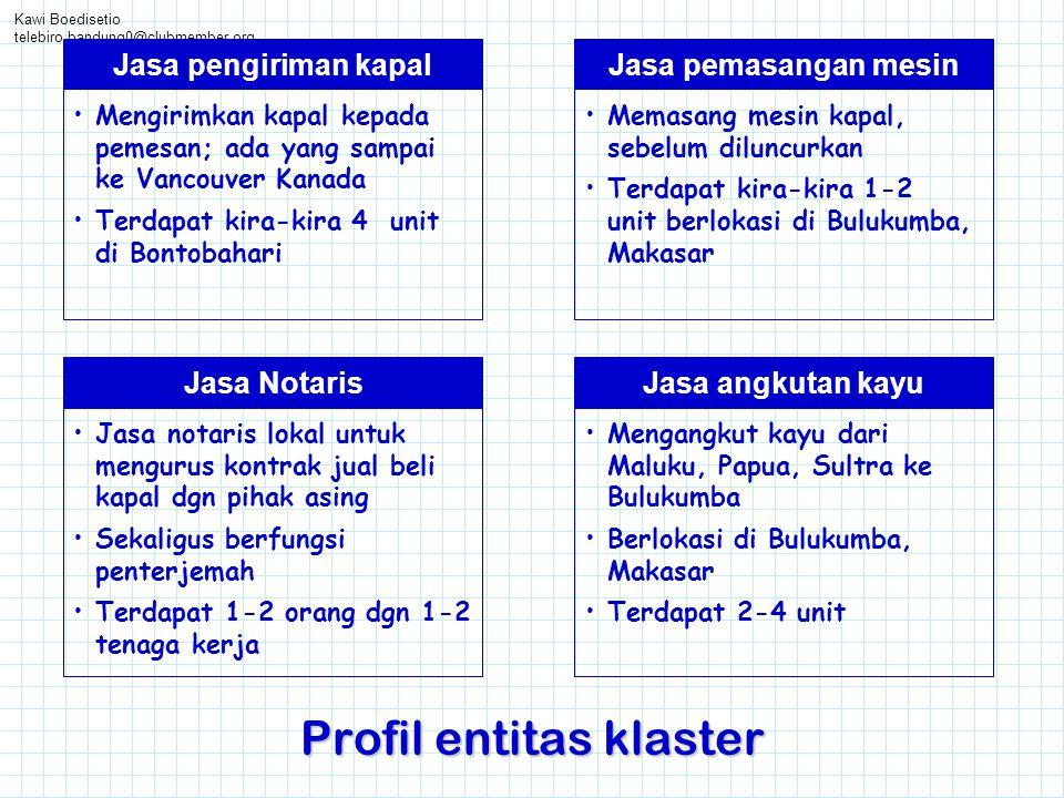 Kawi Boedisetio telebiro.bandung0@clubmember.org Profil entitas klaster Jasa pemasangan mesin •Memasang mesin kapal, sebelum diluncurkan •Terdapat kir