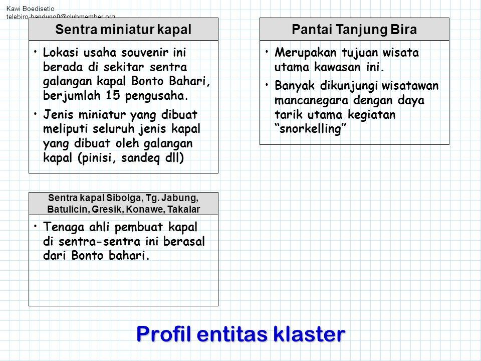 Kawi Boedisetio telebiro.bandung0@clubmember.org Profil entitas klaster Pantai Tanjung Bira •Merupakan tujuan wisata utama kawasan ini. •Banyak dikunj