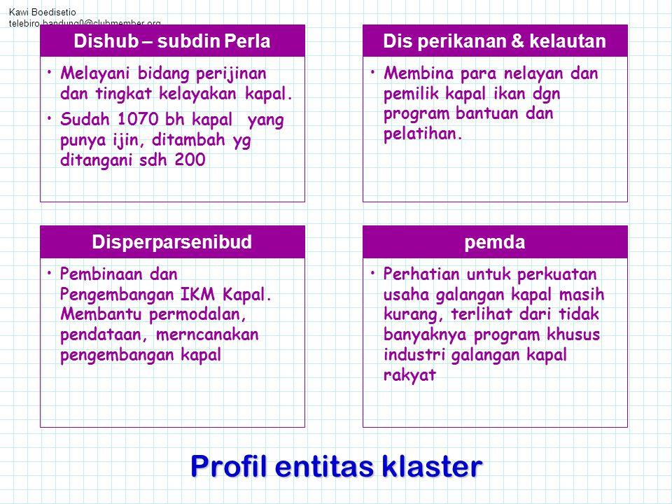 Kawi Boedisetio telebiro.bandung0@clubmember.org Profil entitas klaster Dis perikanan & kelautan •Membina para nelayan dan pemilik kapal ikan dgn prog