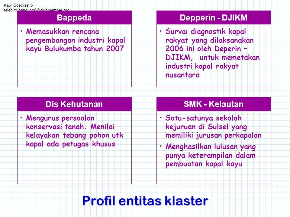 Kawi Boedisetio telebiro.bandung0@clubmember.org Profil entitas klaster Depperin - DJIKM •Survai diagnostik kapal rakyat yang dilaksanakan 2006 ini ol
