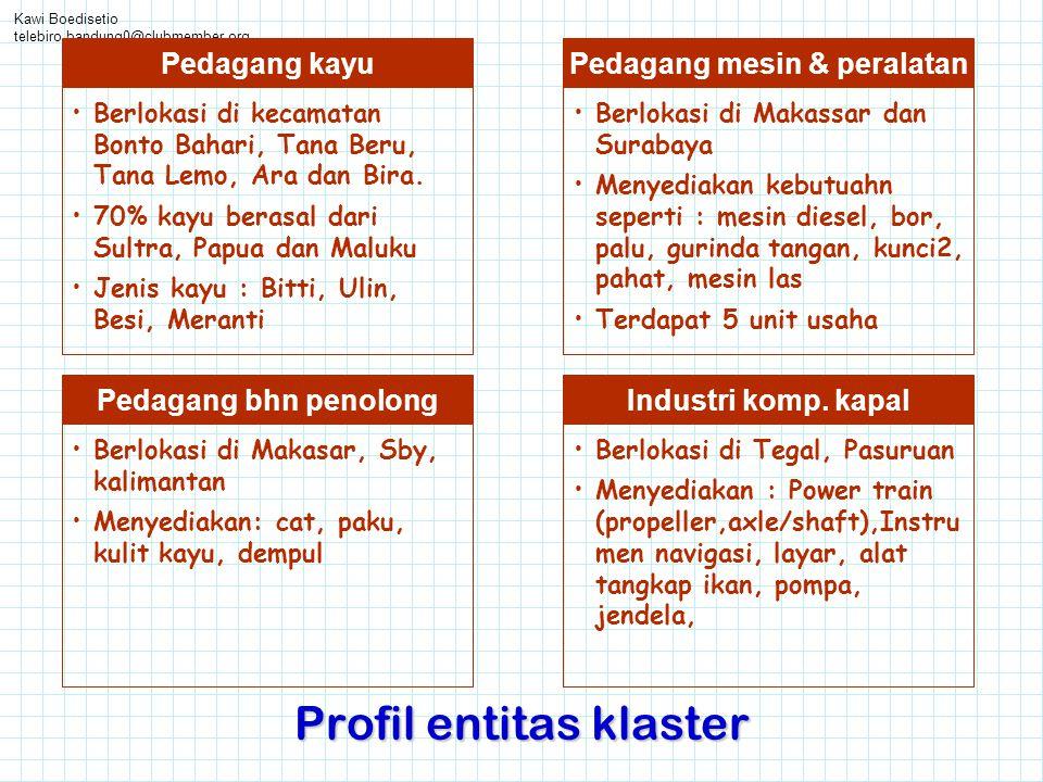 Kawi Boedisetio telebiro.bandung0@clubmember.org Profil entitas klaster Pedagang mesin & peralatan •Berlokasi di Makassar dan Surabaya •Menyediakan ke