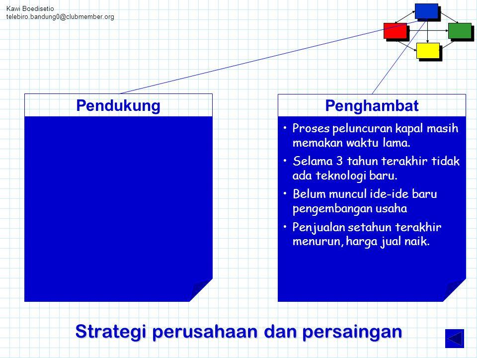 Kawi Boedisetio telebiro.bandung0@clubmember.org Strategi perusahaan dan persaingan Pendukung Penghambat •Proses peluncuran kapal masih memakan waktu