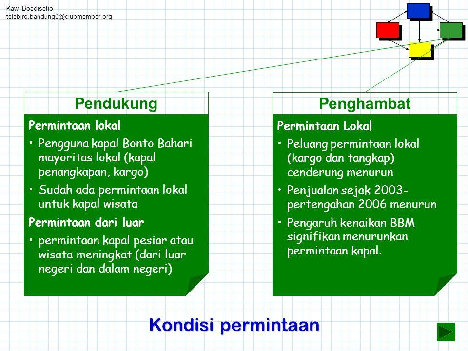 Kawi Boedisetio telebiro.bandung0@clubmember.org Kondisi permintaan Pendukung Permintaan lokal •Pengguna kapal Bonto Bahari mayoritas lokal (kapal pen
