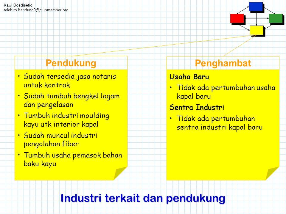 Kawi Boedisetio telebiro.bandung0@clubmember.org Industri terkait dan pendukung Pendukung •Sudah tersedia jasa notaris untuk kontrak •Sudah tumbuh ben