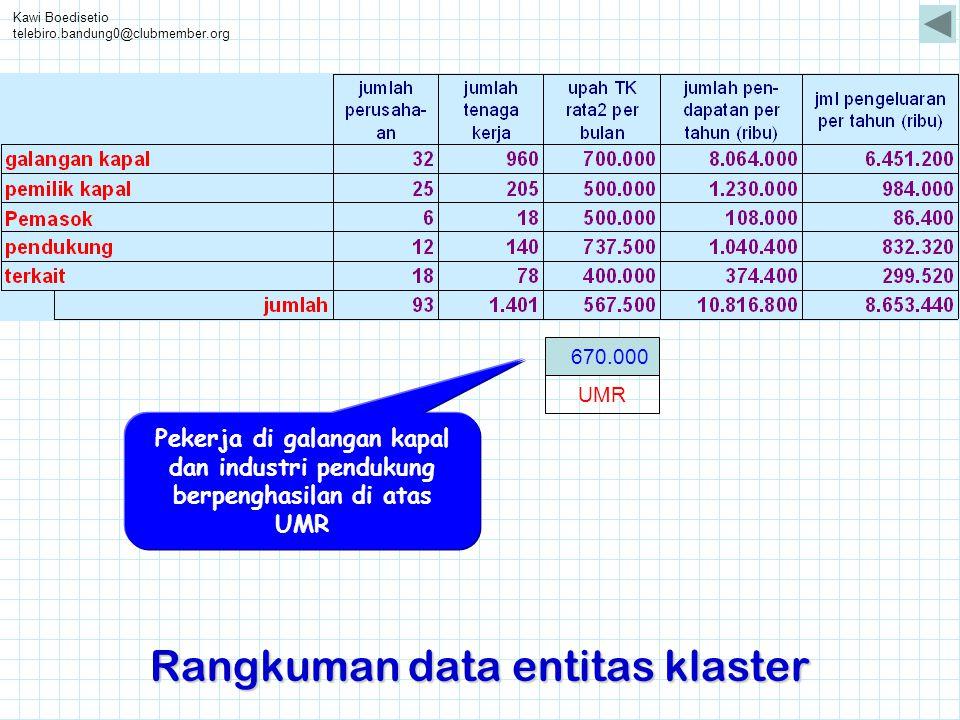 Kawi Boedisetio telebiro.bandung0@clubmember.org Rangkuman data entitas klaster 670.000 UMR Pekerja di galangan kapal dan industri pendukung berpengha