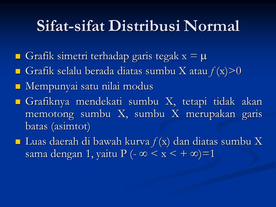 Probabilitas (a < x < b) Probabilitas distribusi normal f(x) pada interval a < x < b, ditentukan dengan memakai luas daerah di bawah kurva f(x) sebagaimana ditunjukan oleh Gambar berikut: Probabilitas P (a < x < b) ditunjukan oleh luas daerah yang diarsir, yang dibatasi oleh kurva f(x), sumbu X, garis tegak X=a dan X=b f(X) X ab µ Gambar 12.4