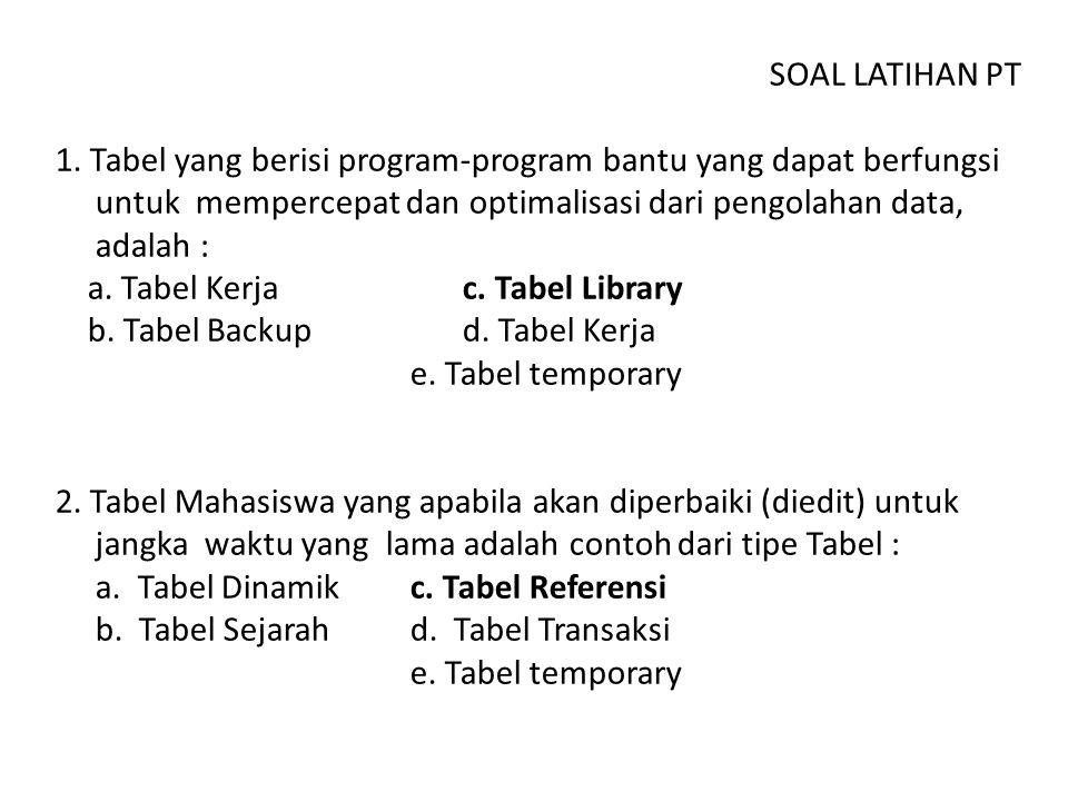 SOAL LATIHAN PT 1. Tabel yang berisi program-program bantu yang dapat berfungsi untuk mempercepat dan optimalisasi dari pengolahan data, adalah : a. T