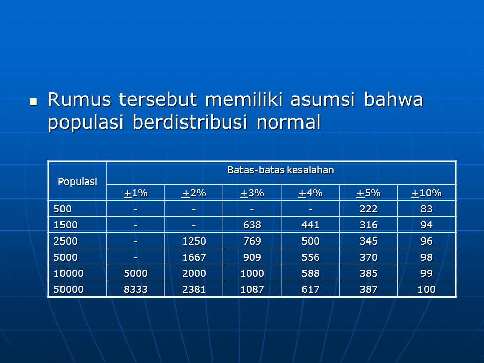  Rumus tersebut memiliki asumsi bahwa populasi berdistribusi normal Populasi Batas-batas kesalahan +1% +2% +3% +4% +5% +10% 500----22283 1500--638441
