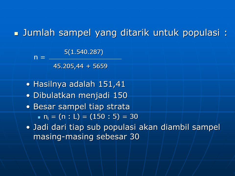  Jumlah sampel yang ditarik untuk populasi : •Hasilnya adalah 151,41 •Dibulatkan menjadi 150 •Besar sampel tiap strata  n i = (n : L) = (150 : 5) =