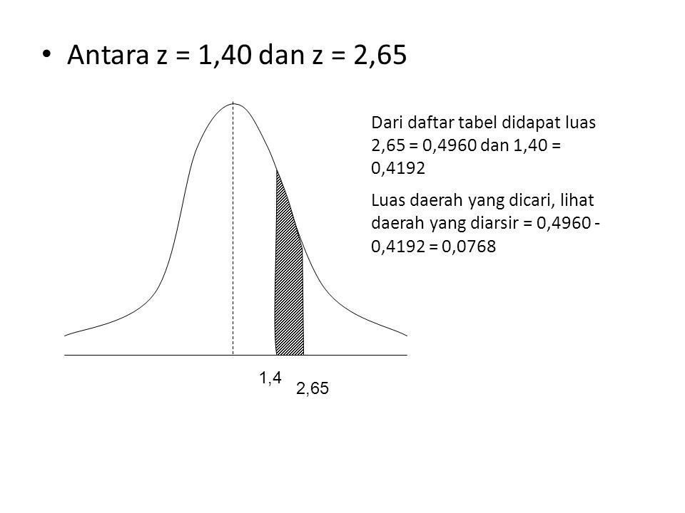 • dari z = 1,96 ke kiri 1,96 Dari daftar tabel didapat luas 1,96 = 0,4750 dan 0,5 Luas daerah yang dicari, lihat daerah yang diarsir = 0,5 + 0,4750 = 0,9750
