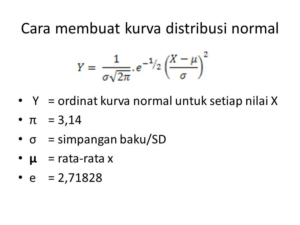 Cara membuat kurva distribusi normal • Y= ordinat kurva normal untuk setiap nilai X • π = 3,14 • σ = simpangan baku/SD • µ= rata-rata x • e = 2,71828