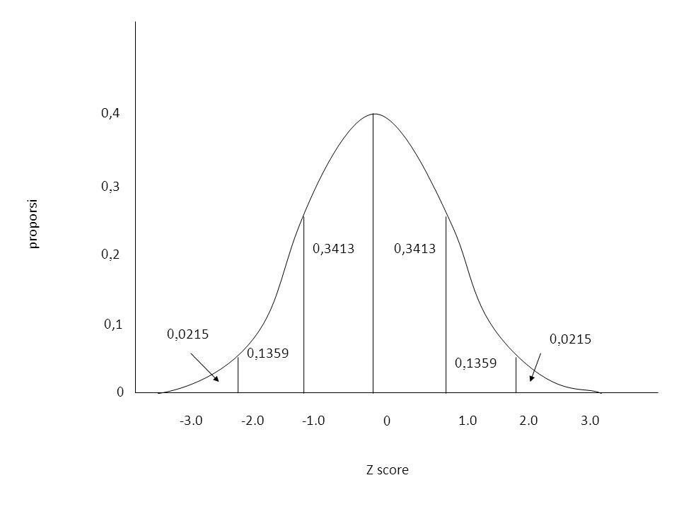 0,4 0 0,1 0, 2 0, 3 0 1.0-2.0-3.02.03.0 0,3413 0, 1359 0, 0215 Z score proporsi