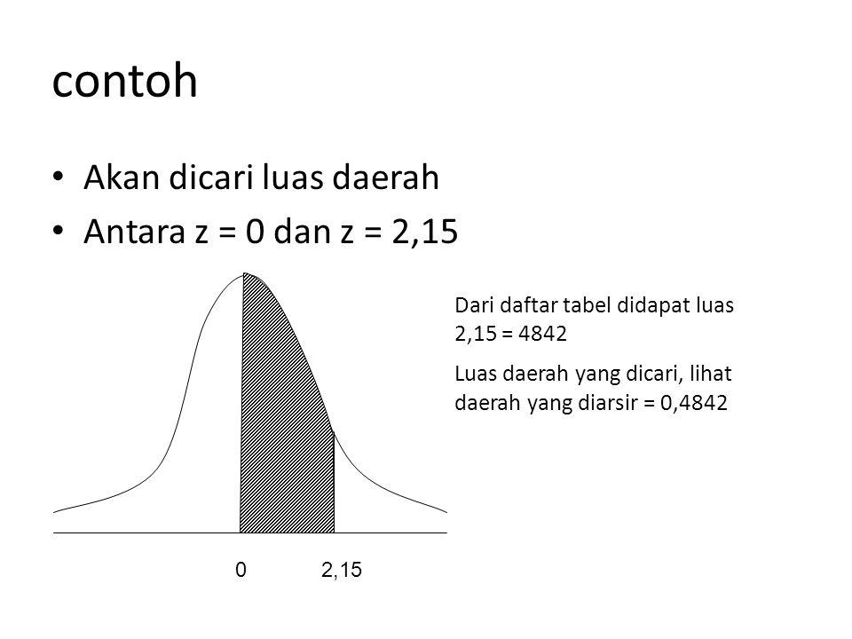 contoh • Akan dicari luas daerah • Antara z = 0 dan z = 2,15 02,15 Dari daftar tabel didapat luas 2,15 = 4842 Luas daerah yang dicari, lihat daerah ya
