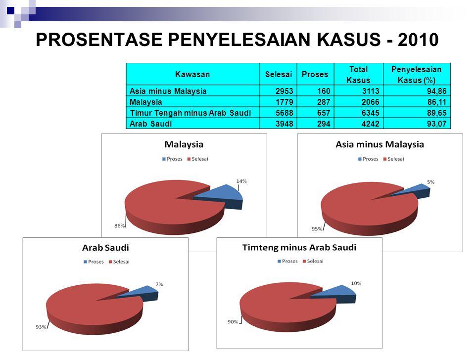 PROSENTASE PENYELESAIAN KASUS - 2010 KawasanSelesaiProses Total Kasus Penyelesaian Kasus (%) Asia minus Malaysia2953160311394,86 Malaysia1779287206686