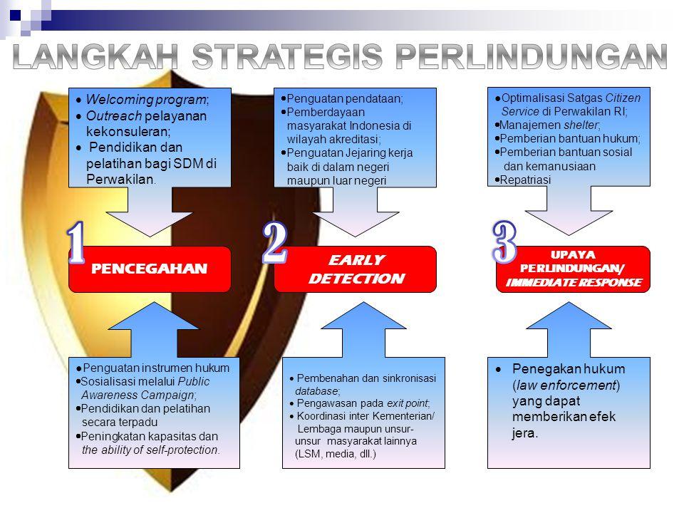 PENCEGAHAN EARLY DETECTION UPAYA PERLINDUNGAN/ IMMEDIATE RESPONSE  Penguatan pendataan;  Pemberdayaan masyarakat Indonesia di wilayah akreditasi; 