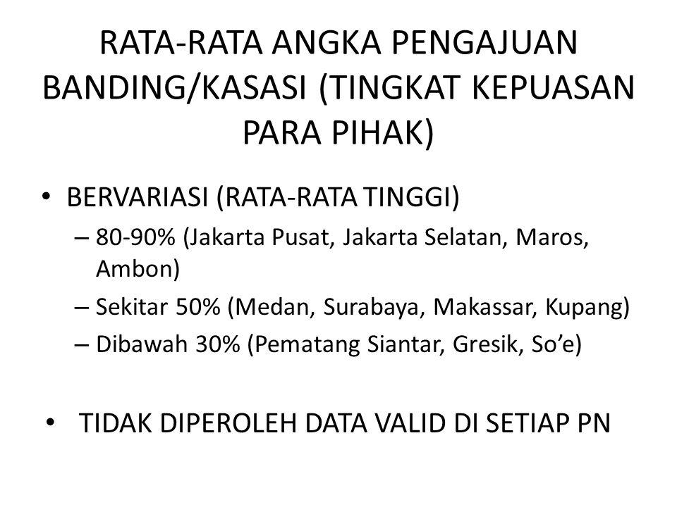 RATA-RATA ANGKA PENGAJUAN BANDING/KASASI (TINGKAT KEPUASAN PARA PIHAK) • BERVARIASI (RATA-RATA TINGGI) – 80-90% (Jakarta Pusat, Jakarta Selatan, Maros, Ambon) – Sekitar 50% (Medan, Surabaya, Makassar, Kupang) – Dibawah 30% (Pematang Siantar, Gresik, So'e) • TIDAK DIPEROLEH DATA VALID DI SETIAP PN