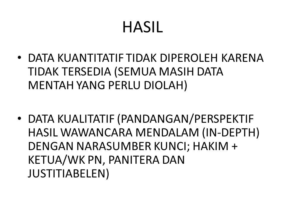 HASIL • DATA KUANTITATIF TIDAK DIPEROLEH KARENA TIDAK TERSEDIA (SEMUA MASIH DATA MENTAH YANG PERLU DIOLAH) • DATA KUALITATIF (PANDANGAN/PERSPEKTIF HASIL WAWANCARA MENDALAM (IN-DEPTH) DENGAN NARASUMBER KUNCI; HAKIM + KETUA/WK PN, PANITERA DAN JUSTITIABELEN)