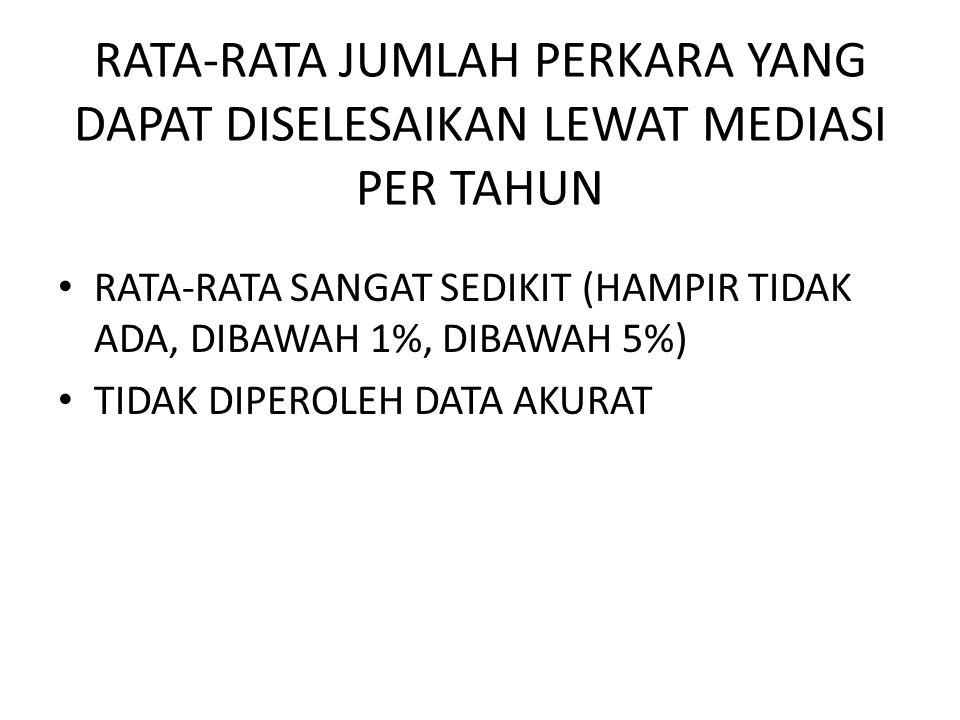 RATA-RATA JUMLAH PERKARA YANG DAPAT DISELESAIKAN LEWAT MEDIASI PER TAHUN • RATA-RATA SANGAT SEDIKIT (HAMPIR TIDAK ADA, DIBAWAH 1%, DIBAWAH 5%) • TIDAK