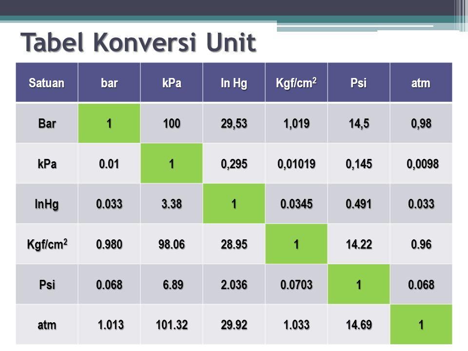 Tabel Konversi Unit SatuanbarkPa In Hg Kgf/cm 2 Psiatm Bar110029,53 1,019 14,50,98 kPa0.011 0,295 0,01019 0,145 0,0098 0,0098 InHg0.0333.381 0.0345 0.