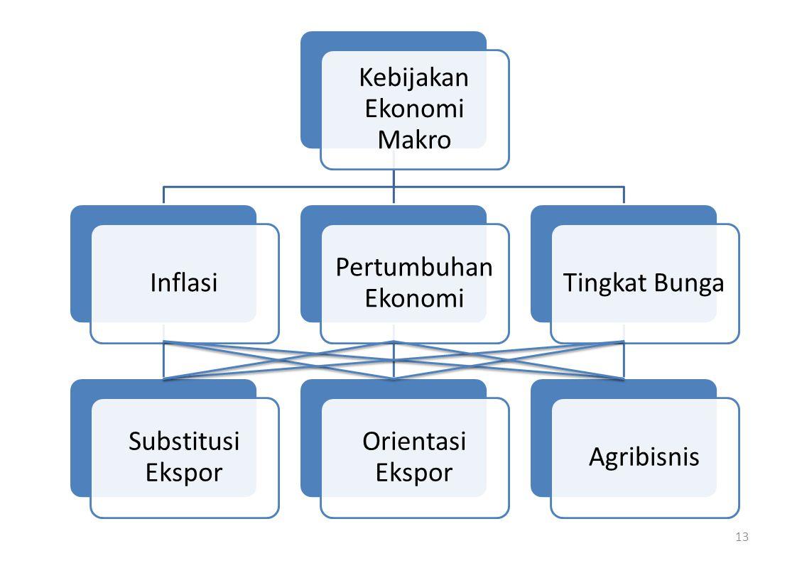 13 Kebijakan Ekonomi Makro Inflasi Substitusi Ekspor Pertumbuhan Ekonomi Orientasi Ekspor Tingkat BungaAgribisnis