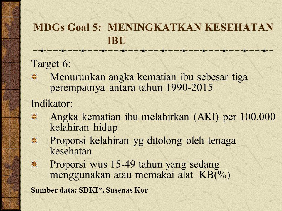 MDGs Goal 5:MENINGKATKAN KESEHATAN IBU Target 6: Menurunkan angka kematian ibu sebesar tiga perempatnya antara tahun 1990-2015 Indikator: Angka kemati