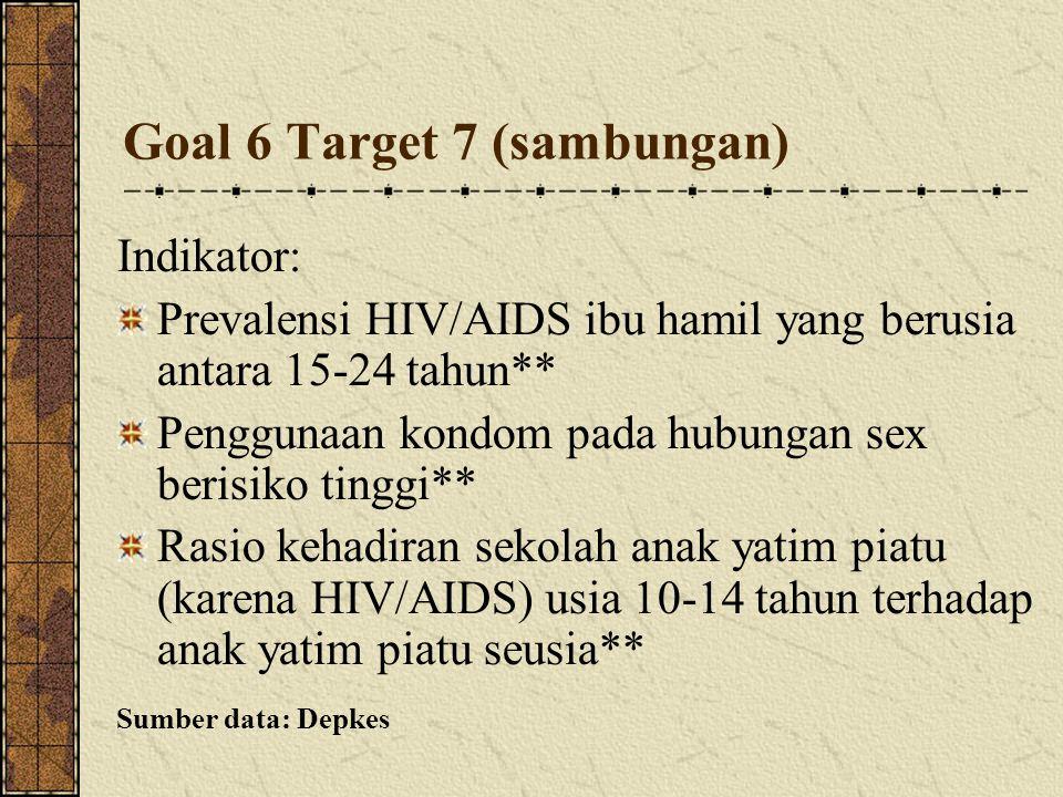 Goal 6 Target 7 (sambungan) Indikator: Prevalensi HIV/AIDS ibu hamil yang berusia antara 15-24 tahun** Penggunaan kondom pada hubungan sex berisiko t