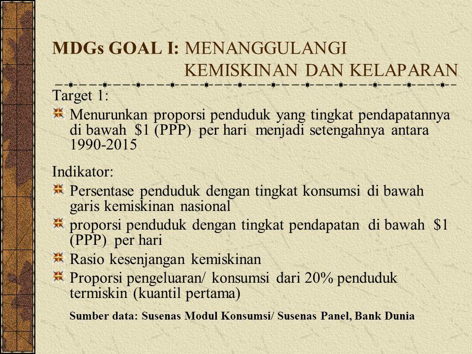 MDGs GOAL I: MENANGGULANGI KEMISKINAN DAN KELAPARAN Target 1: Menurunkan proporsi penduduk yang tingkat pendapatannya di bawah $1 (PPP) per hari menja