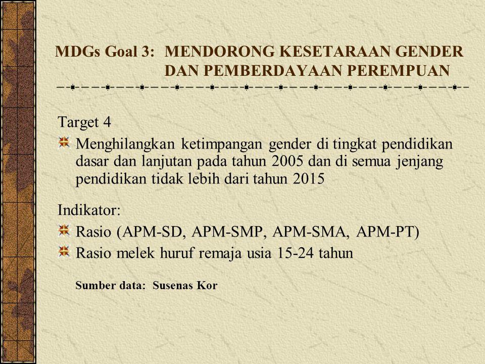 MDGs Goal 3: MENDORONG KESETARAAN GENDER DAN PEMBERDAYAAN PEREMPUAN Target 4 Menghilangkan ketimpangan gender di tingkat pendidikan dasar dan lanjutan