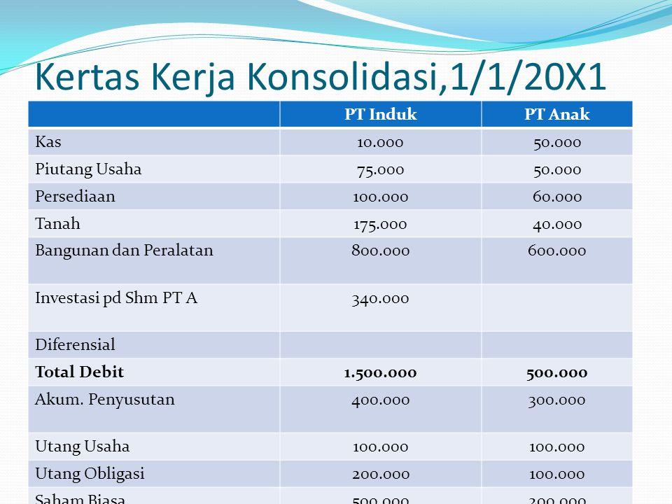 Kertas Kerja Konsolidasi,1/1/20X1 PT IndukPT Anak Kas10.00050.000 Piutang Usaha75.00050.000 Persediaan100.00060.000 Tanah175.00040.000 Bangunan dan Peralatan800.000600.000 Investasi pd Shm PT A340.000 Diferensial Total Debit1.500.000500.000 Akum.