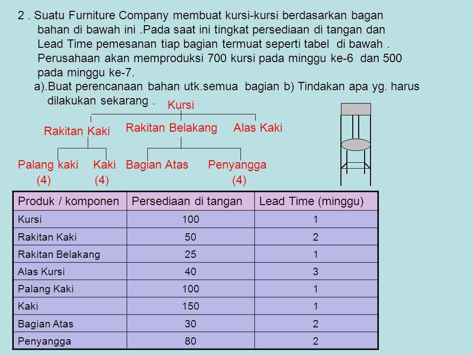 2. Suatu Furniture Company membuat kursi-kursi berdasarkan bagan bahan di bawah ini.Pada saat ini tingkat persediaan di tangan dan Lead Time pemesanan