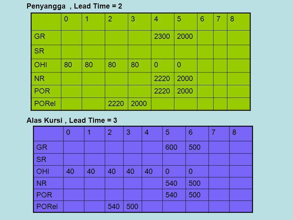 012345678 GR23002000 SR OHI80 00 NR22202000 POR22202000 PORel22202000 Penyangga, Lead Time = 2 Alas Kursi, Lead Time = 3 012345678 GR 600500 SR OHI40
