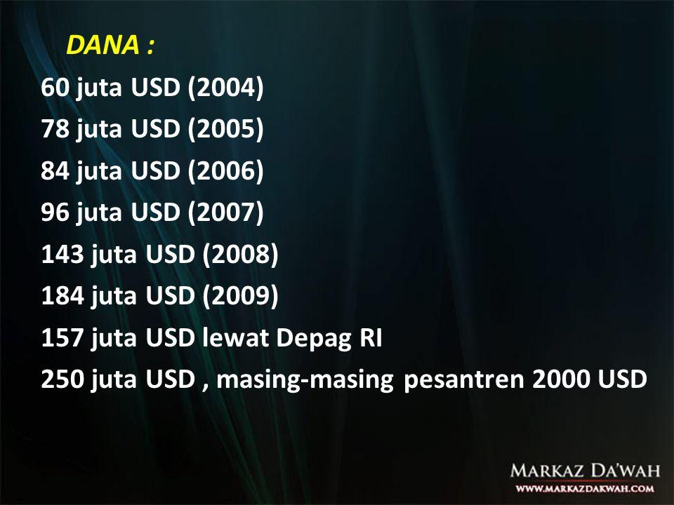 DANA : 60 juta USD (2004) 78 juta USD (2005) 84 juta USD (2006) 96 juta USD (2007) 143 juta USD (2008) 184 juta USD (2009) 157 juta USD lewat Depag RI