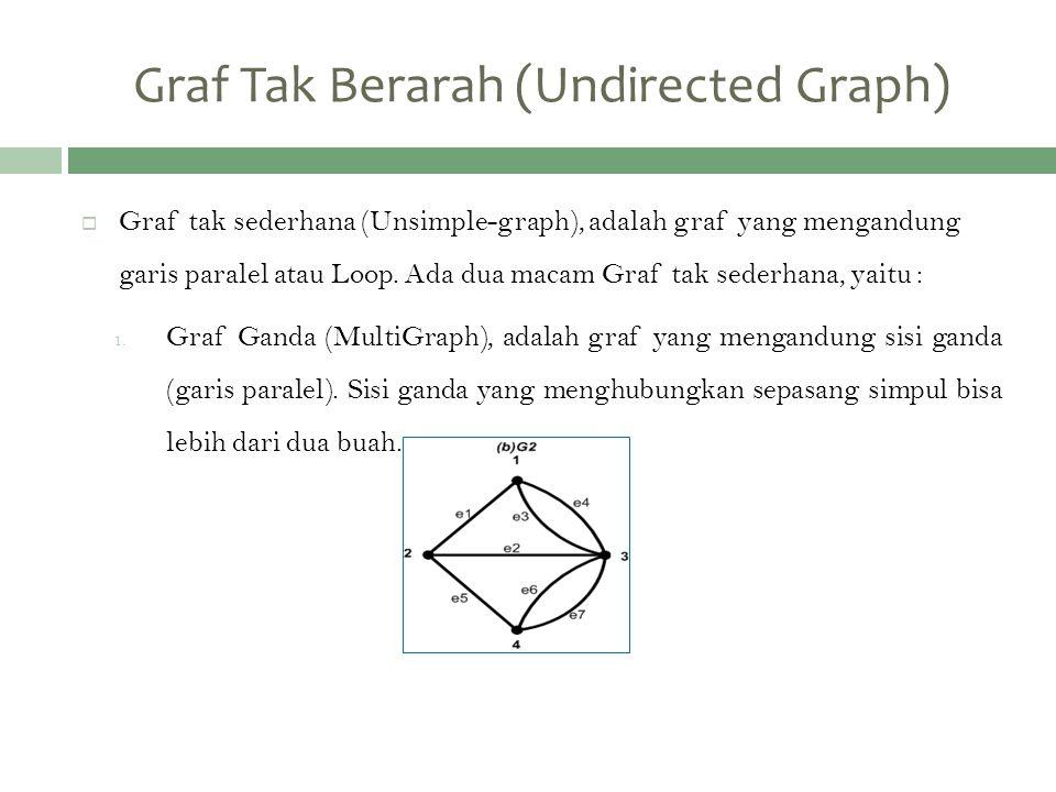  Graf tak sederhana (Unsimple-graph), adalah graf yang mengandung garis paralel atau Loop. Ada dua macam Graf tak sederhana, yaitu : 1. Graf Ganda (M