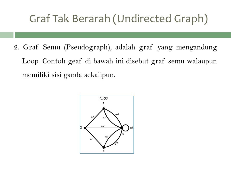 2.Graf Semu (Pseudograph), adalah graf yang mengandung Loop.