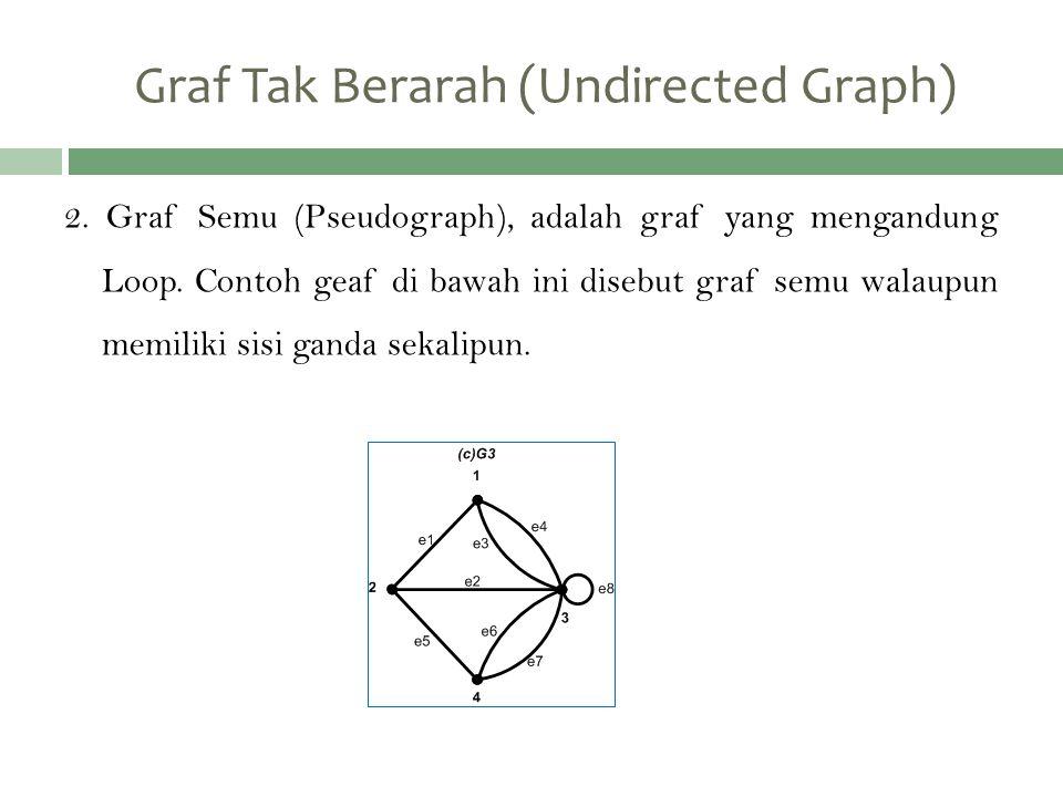 2. Graf Semu (Pseudograph), adalah graf yang mengandung Loop. Contoh geaf di bawah ini disebut graf semu walaupun memiliki sisi ganda sekalipun. Graf