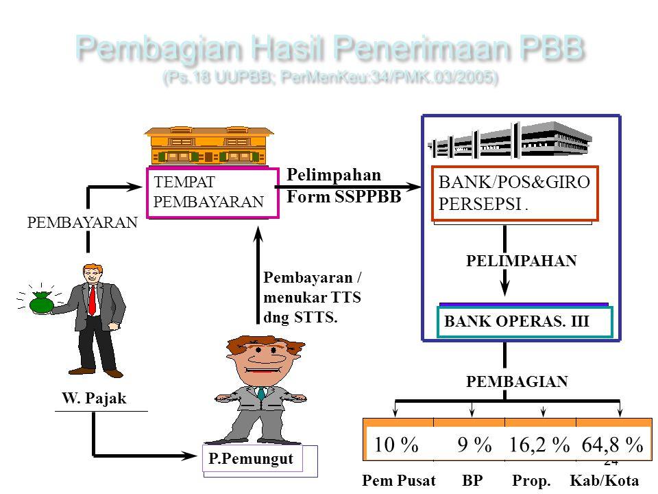 24 PEMBAYARAN TEMPAT PEMBAYARAN W. Pajak P.Pemungut Pelimpahan Form SSPPBB BANK/POS&GIRO PERSEPSI.