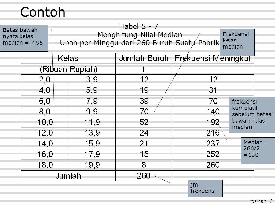 rosihan 6 Contoh Tabel 5 - 7 Menghitung Nilai Median Upah per Minggu dari 260 Buruh Suatu Pabrik Median = 260/2 =130 Frekuensi kelas median Batas bawah nyata kelas median = 7,95 jml frekuensi frekuensi kumulatif sebelum batas bawah kelas median
