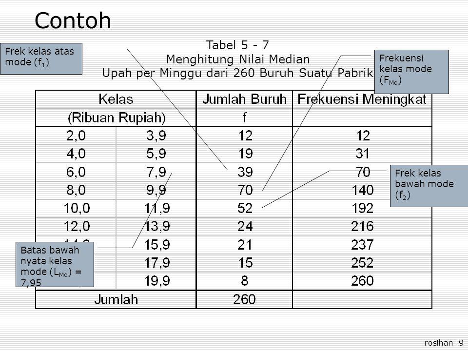 rosihan 9 Contoh Tabel 5 - 7 Menghitung Nilai Median Upah per Minggu dari 260 Buruh Suatu Pabrik Batas bawah nyata kelas mode (L Mo ) = 7,95 Frekuensi kelas mode (F Mo ) Frek kelas atas mode (f 1 ) Frek kelas bawah mode (f 2 )