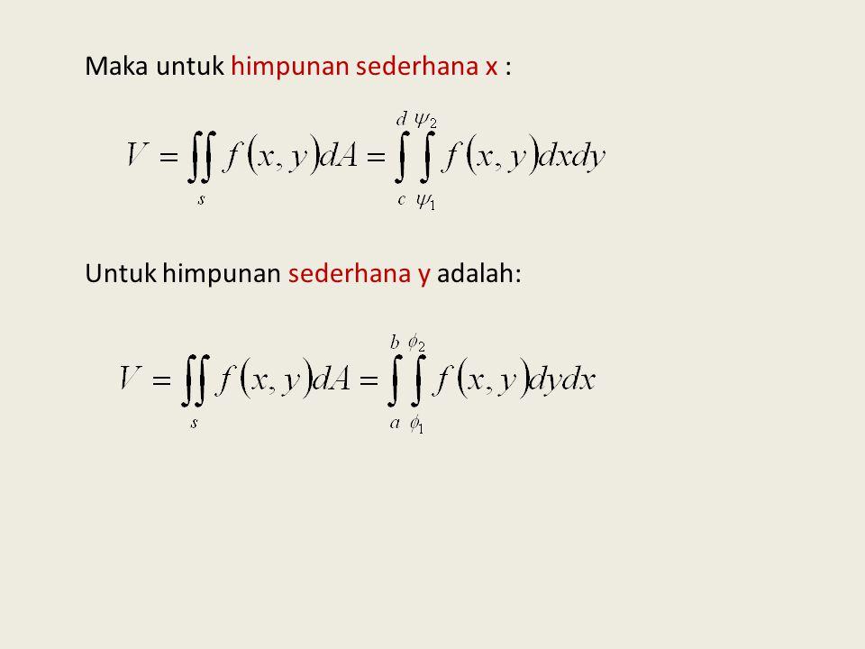 Grafik himpunan sederhana x dan himpunan y : Himp. Sederhana x( y=k)Himp. Sederhana y (x=k) Dimana: Himpunan sederhana x : Himpunan sederhana y: 0 s 0