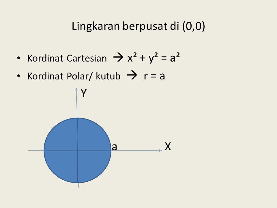 Integral Lipat Dua dalam kordinat polar (r, θ ) pasangan kordinat kutub/polar dari P P(r, θ ) r θ X
