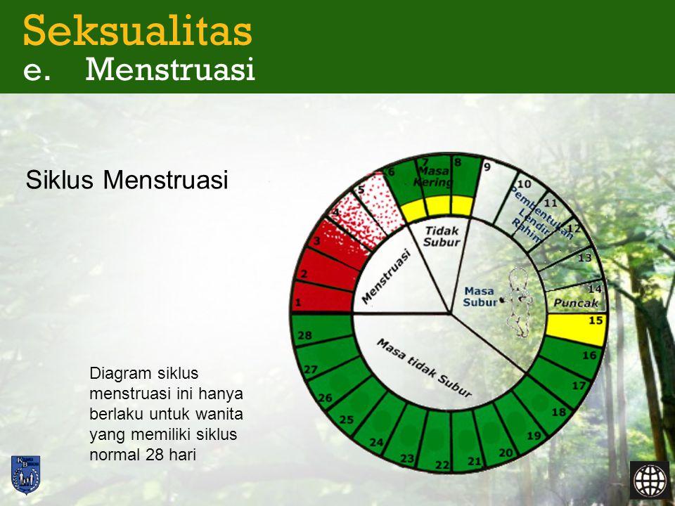 Seksualitas e. Menstruasi Siklus Menstruasi Diagram siklus menstruasi ini hanya berlaku untuk wanita yang memiliki siklus normal 28 hari