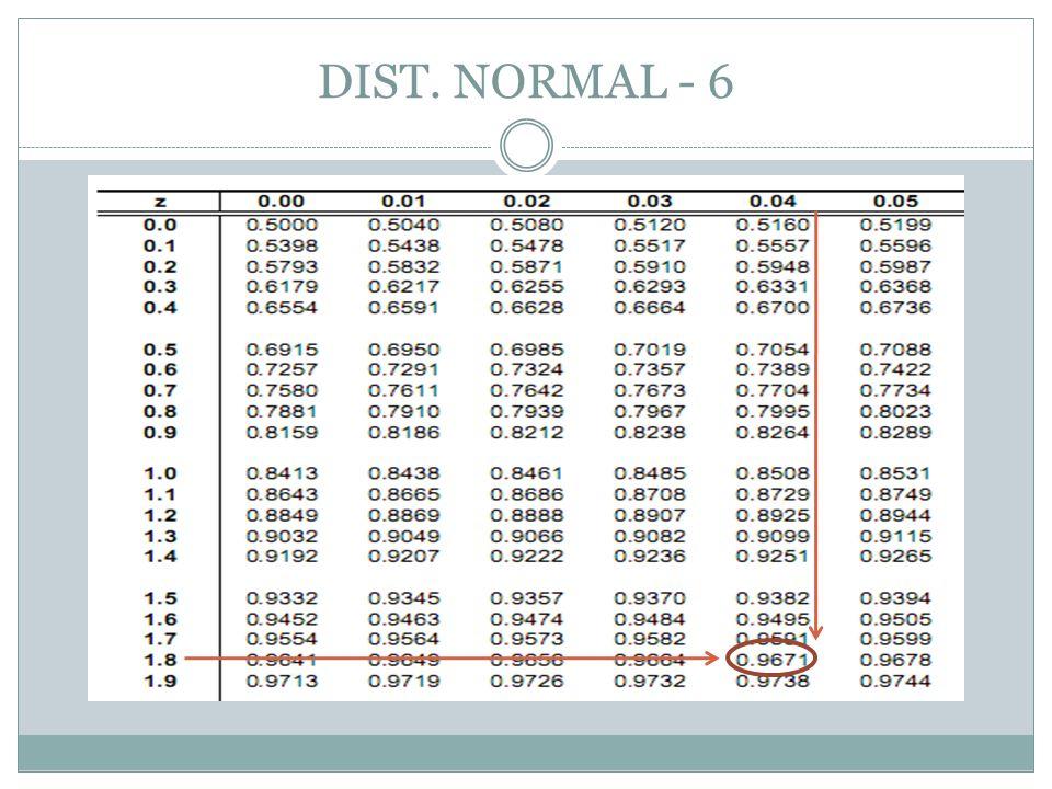 DIST.NORMAL - 7  Ditentukan distribusi normal baku, carilah nilai k sehingga a.